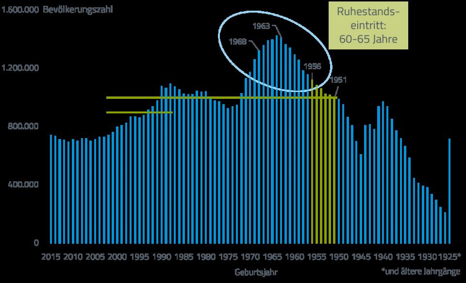 Bevölkerung in Deutschland nach Altersjahren 2016